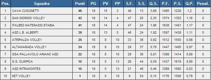 Classifica pallavolo Serie D 2014-15