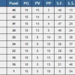 Classifica pallavolo Serie D 2014-15